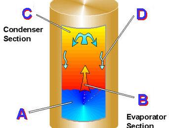 OCZ Tempest Cooler