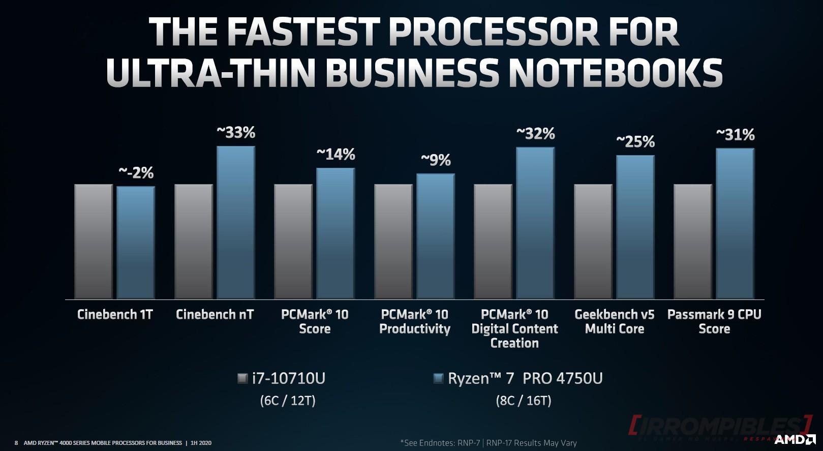 AMD Ryzen PRO 4000 comparación