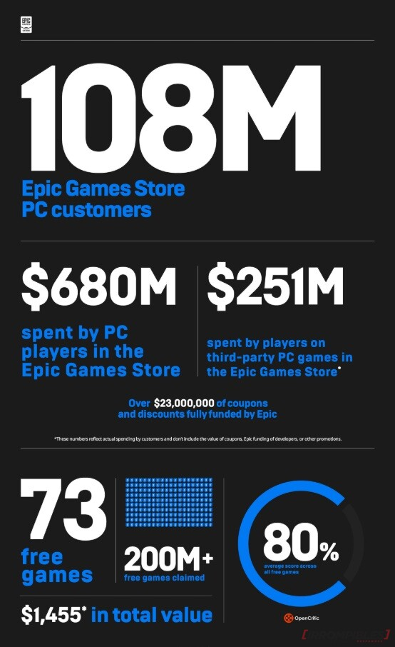 Epic Game Store 2019